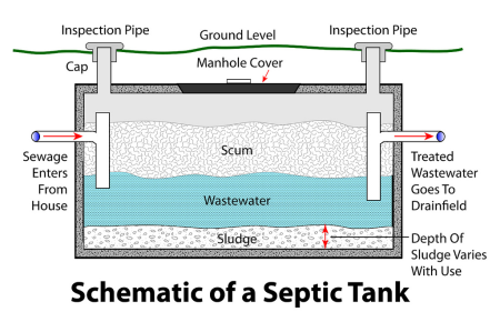 Farmers Septic Company Septic Tank Pumping System Information